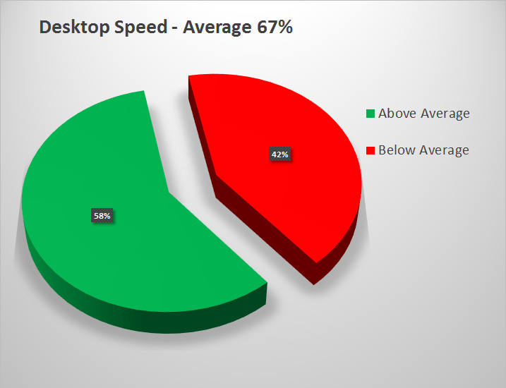 Desktop Speed Average