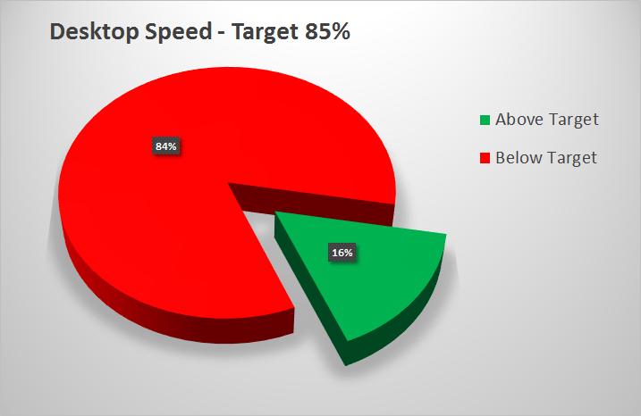 Desktop Speed