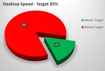 MedTech Digital Marketing Study Results