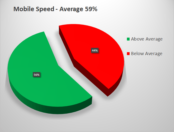 Mobile Speed Average