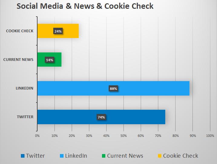 Social Media News Cookie Check