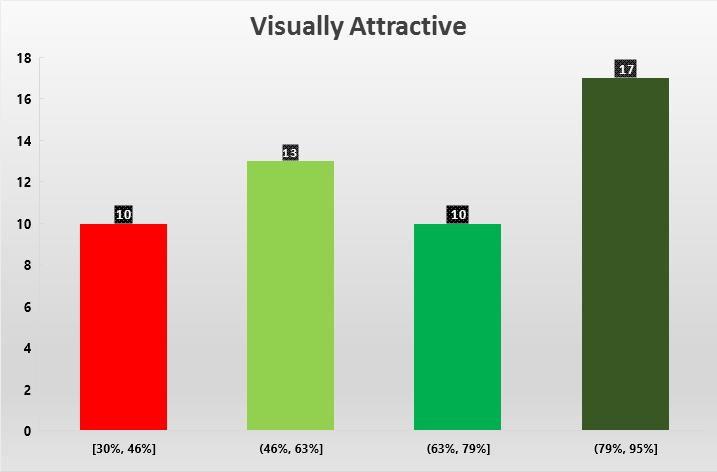 Visually Attractive
