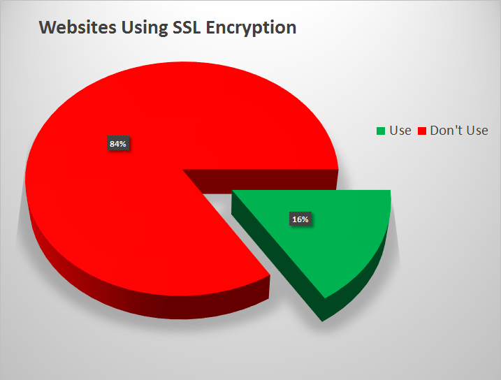 Websites Using SSL Encryption