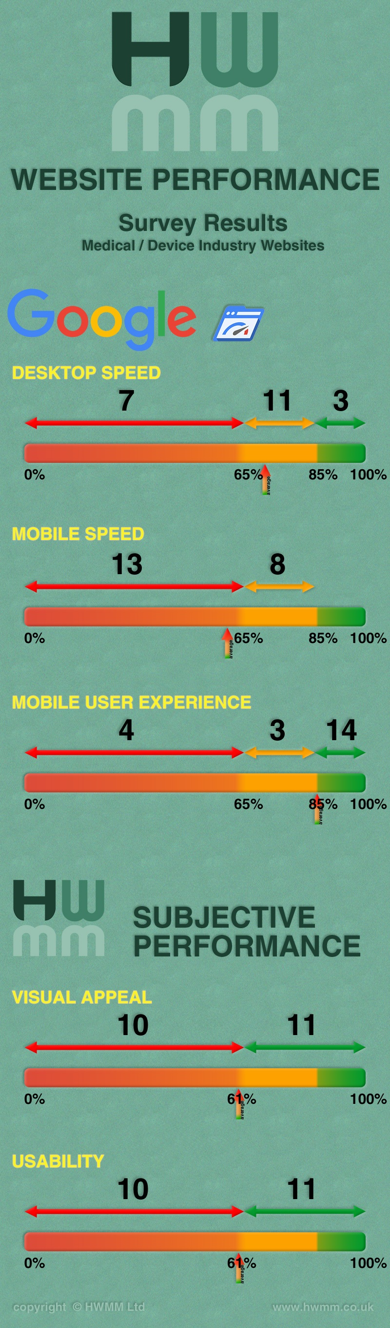 Medical Device Websites Performance - Infographic